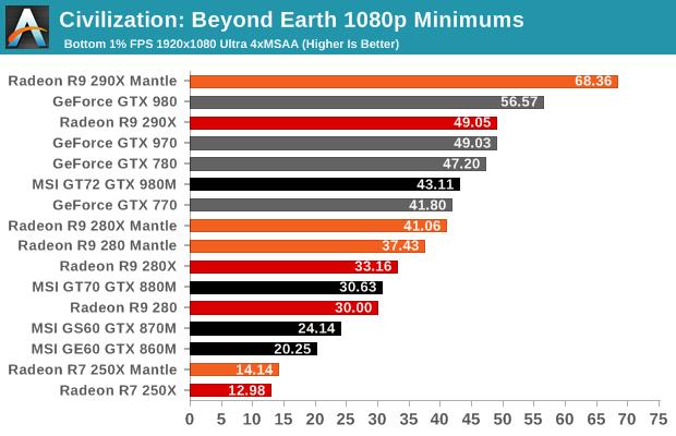 Civilization: Beyond Earth 1080p Minimums