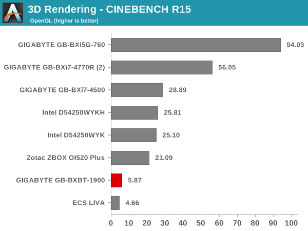 3D Rendering - CINEBENCH R15 - OpenGL