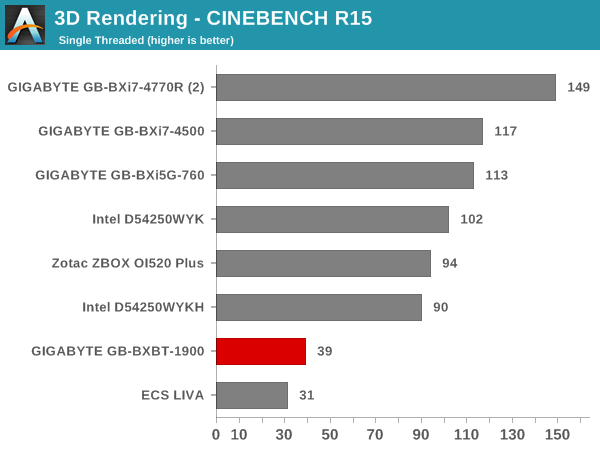 3D Rendering - CINEBENCH R15 - Single Thread