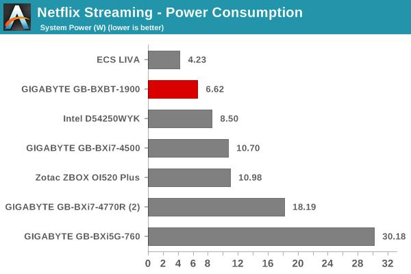 Netflix Streaming - Windows 8.1 Metro App: Power Consumption