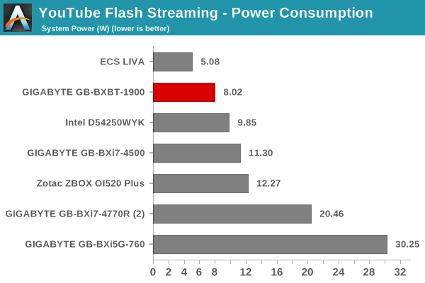 YouTube Streaming - Adobe Flash: Power Consumption