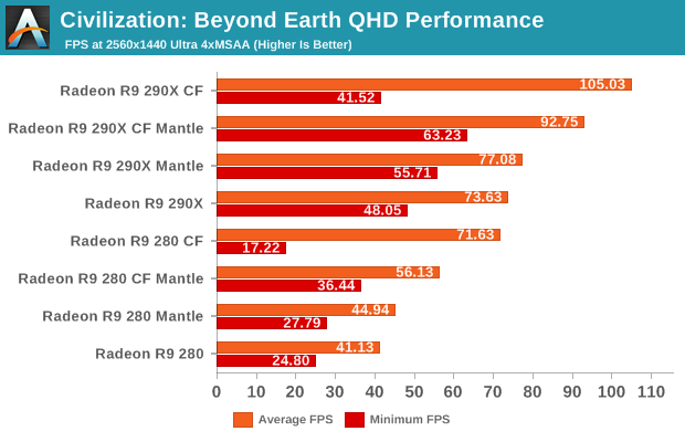 Civilization: Beyond Earth QHD Performance