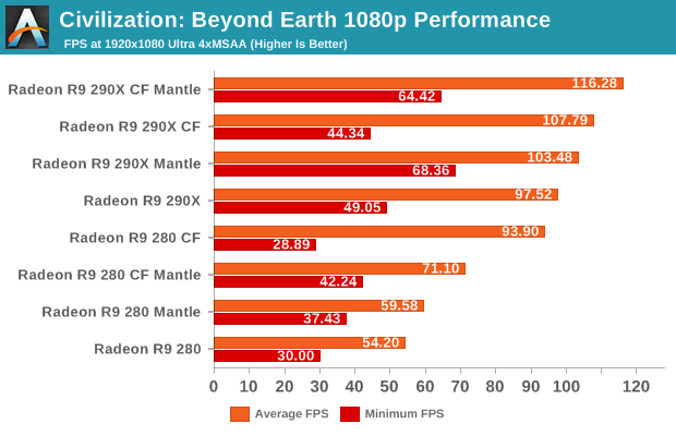 Civilization: Beyond Earth 1080p Performance