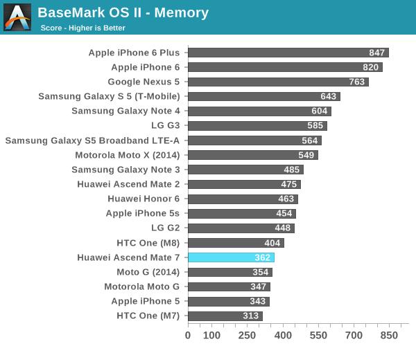 BaseMark OS II - Memory
