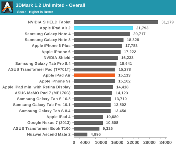 GPU and NAND Performance - The Apple iPad Air 2 Review
