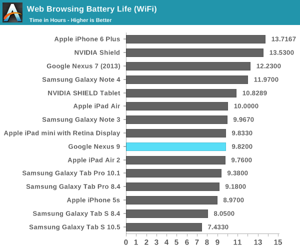 Web Browsing Battery Life (WiFi)