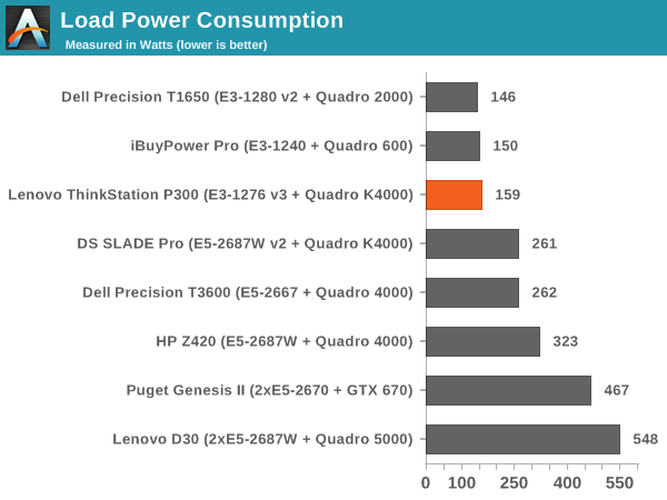 Load Power Consumption
