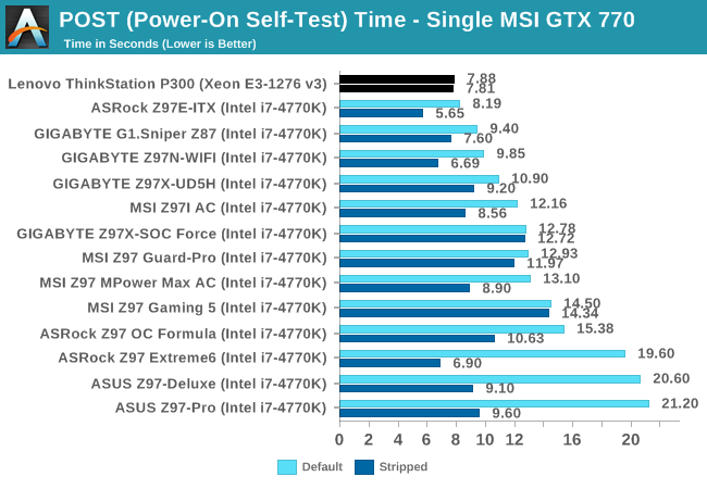 POST (Power-On Self-Test) Time - Single MSI GTX 770