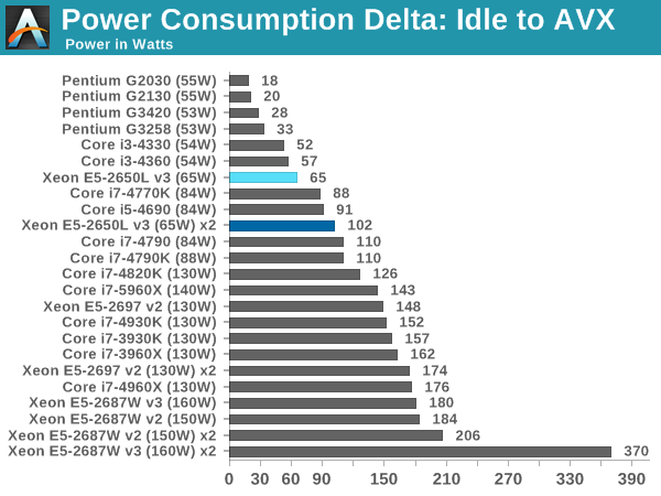 Power Consumption Delta: Idle to AVX