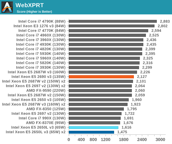 CPU Benchmarks - Intel Haswell-EP Xeon 12 Core Review: E5 ...