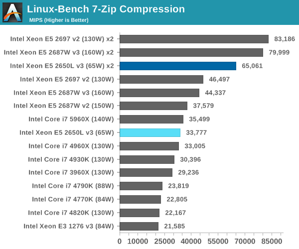 Linux-Bench 7-Zip Compression