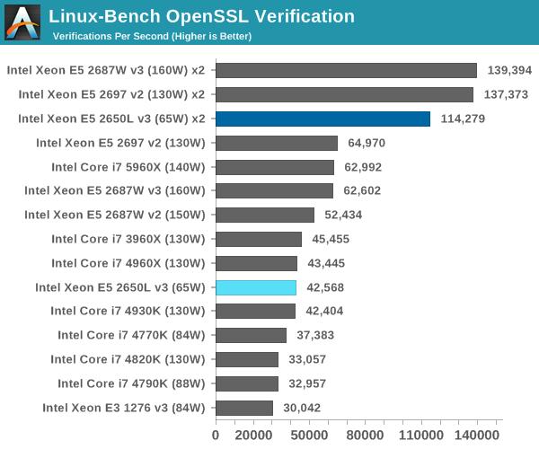 Linux-Bench OpenSSL Verification