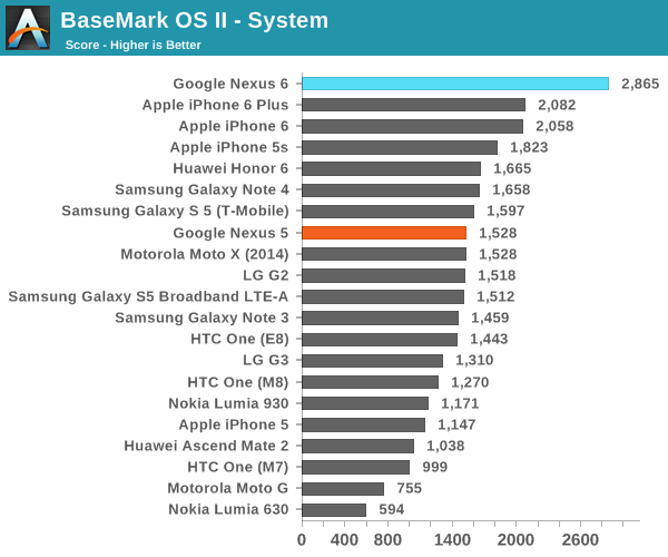 BaseMark OS II - System