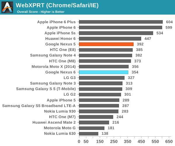 WebXPRT (Chrome/Safari/IE)