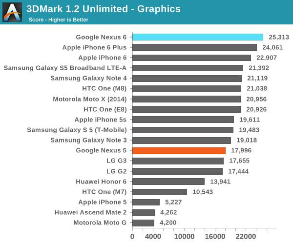 3DMark 1.2 Unlimited - Graphics