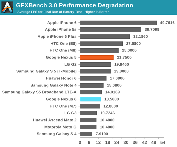 GFXBench 3.0 Performance Degradation
