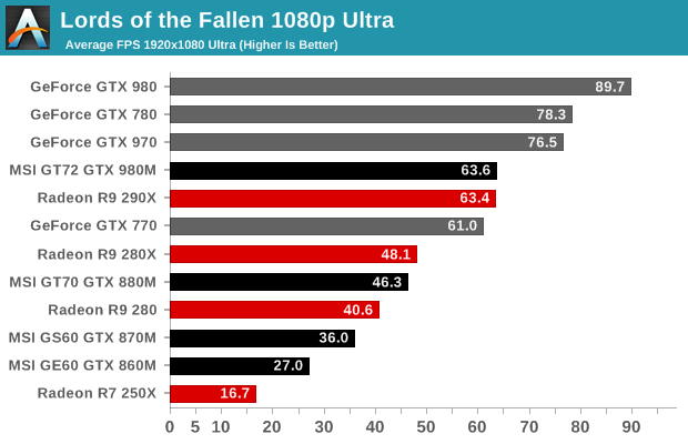 Lords of the Fallen 1080p Ultra