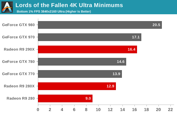 Lords of the Fallen 4K Ultra Minimums