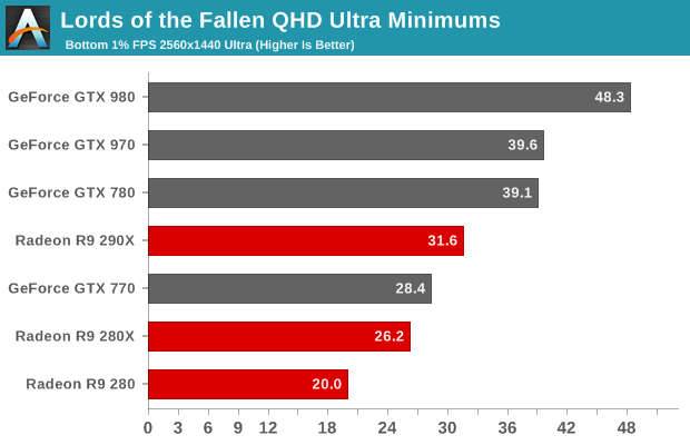 Lords of the Fallen QHD Ultra Minimums