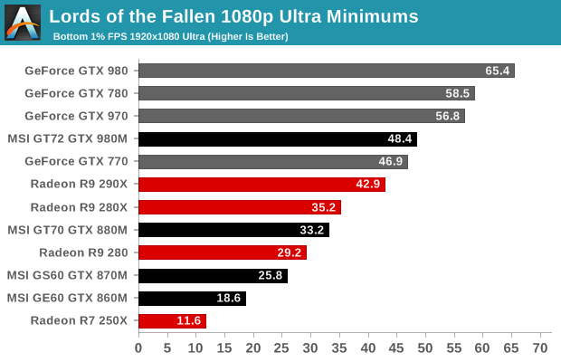 Lords of the Fallen 1080p Ultra Minimums