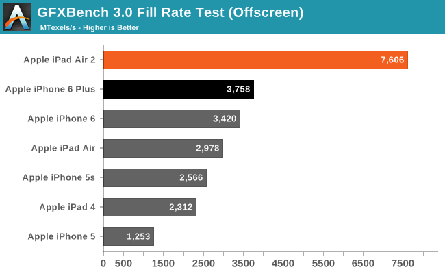 GFXBench 3.0 Fill Rate Test (Offscreen)