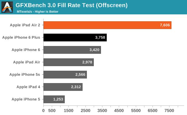 GFXBench 3.0 Fill Rate Test (Offscreen)