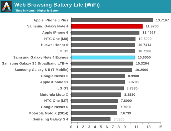 Battery Life & Charge Time - ARM A53/A57/T760 investigated - Samsung