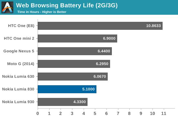 battery primerjava