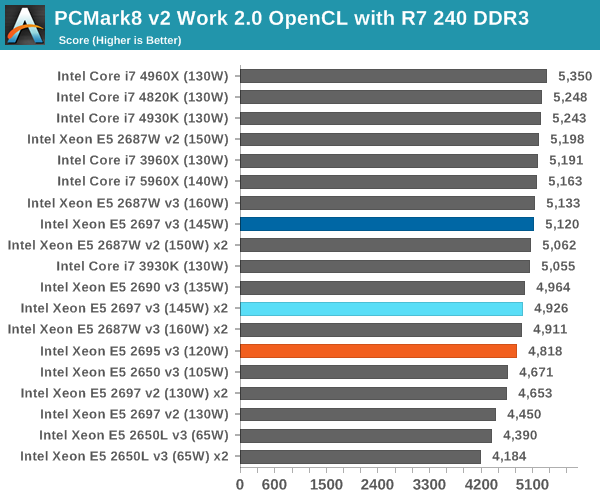 PCMark8 v2 Work 2.0 OpenCL with R7 240 DDR3