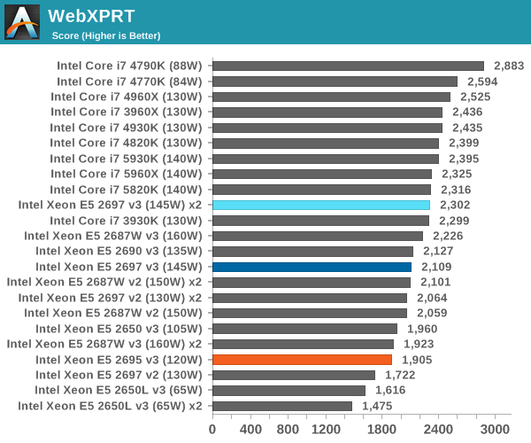 WebXPRT