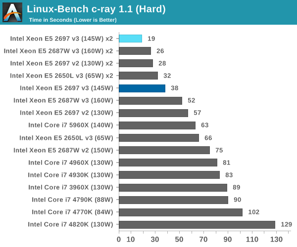 Linux-Bench c-ray 1.1 (Hard)