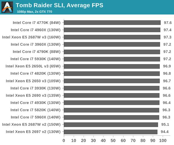 Tomb Raider SLI, Average FPS
