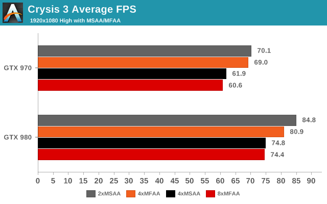 Crysis 3 Average FPS