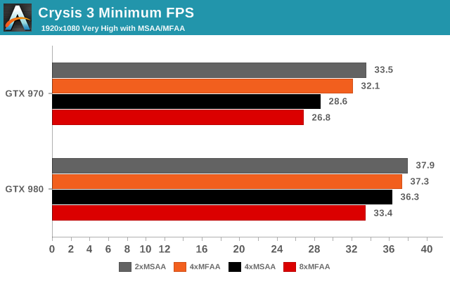 Crysis 3 Minimum FPS