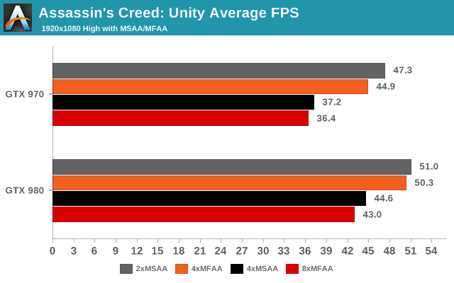 Assassins Creed: Unity Average FPS