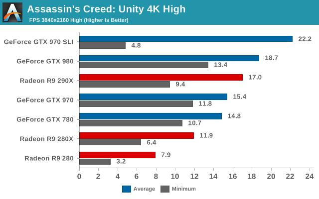 Assassins Creed: Unity 4K High