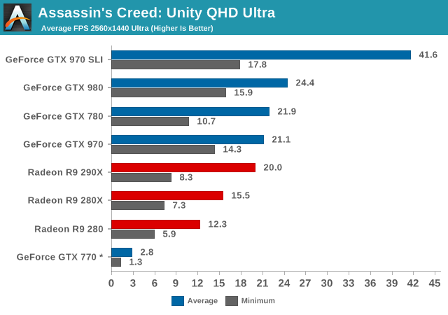 Assassins Creed: Unity QHD Ultra