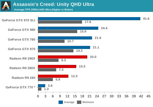 Assassins Creed: Unity QHD Ultra