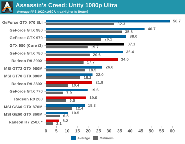 Assassins Creed: Unity 1080p Ultra