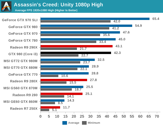 Assassins Creed: Unity 1080p High
