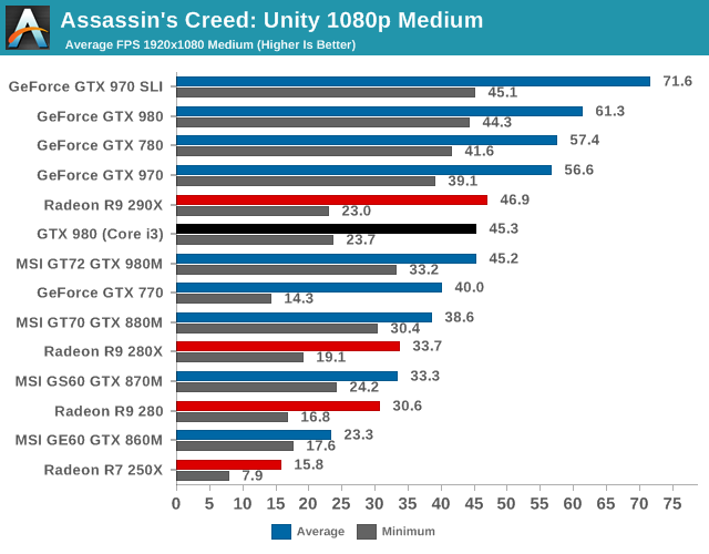 Assassins Creed: Unity 1080p Medium