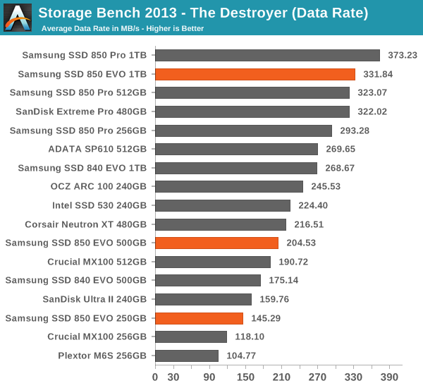 Storage Bench 2013 - The Destroyer (Data Rate)