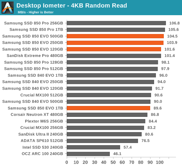 Desktop Iometer - 4KB Random Read