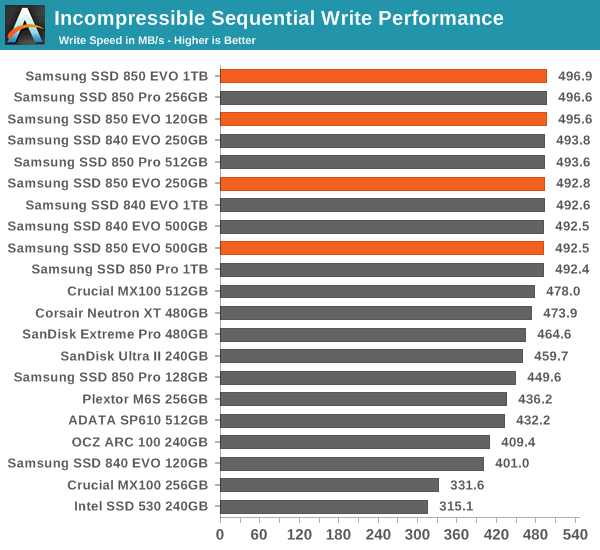 Incompressible Sequential Write Performance