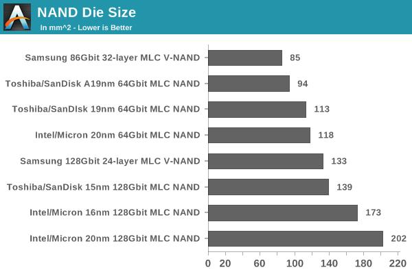 NAND Die Size