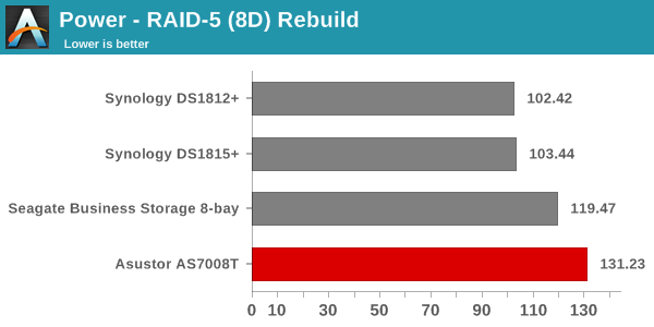 Power - RAID-5 (8D) Rebuild