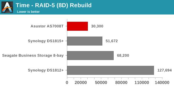 Time - RAID-5 (8D) Rebuild