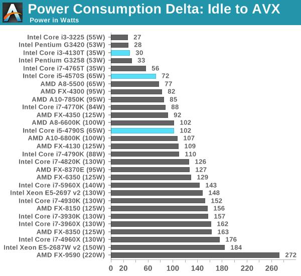 intel processor comparison chart i3 i5 i7