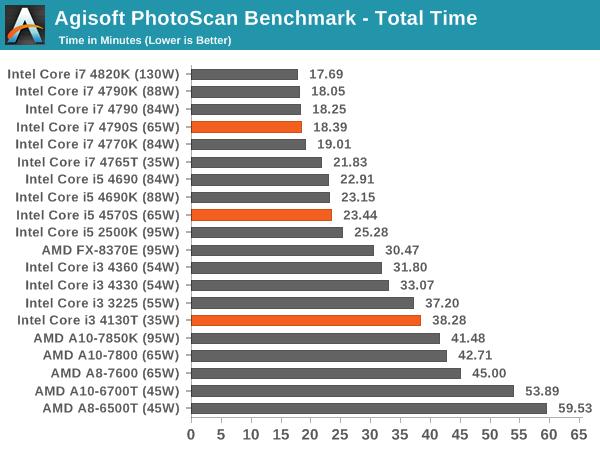 Agisoft PhotoScan Benchmark - Total Time