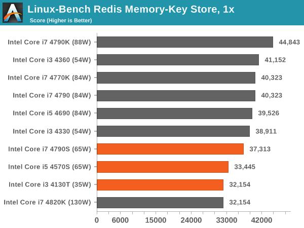 Linux-Bench Redis Memory-Key Store, 1x
